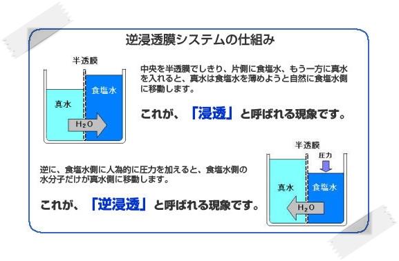 真水を水に変える技術 (2)