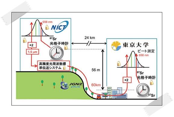 光格子時計の原理と仕組み